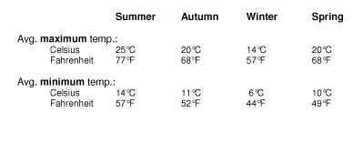 Melbourne Australia Temperatures